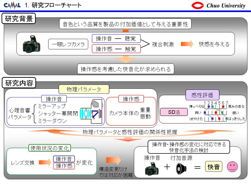 研究例 操作感を考慮したデジタル機器の快音化手法の開発